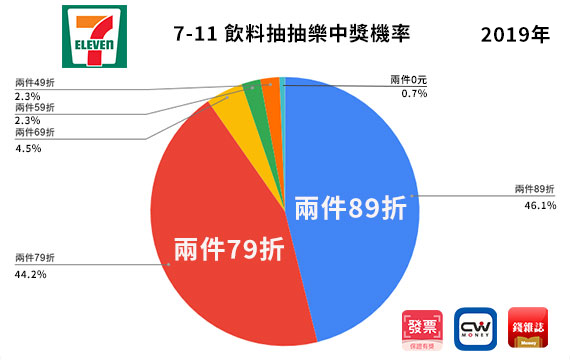 7-11gogo123.png